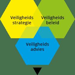 Veiligheid_Diagram